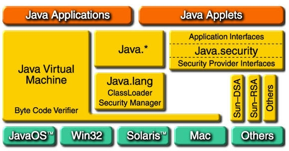 Java primer tecnoesis for Architecture java