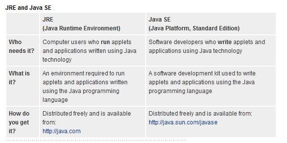 JRE vs JavaSE