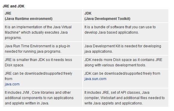 Java Terminologies | TecNoesis
