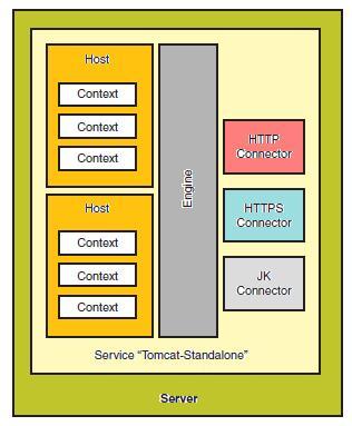 Tomcat Basic Architecture