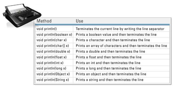 Method overloading and the Java API
