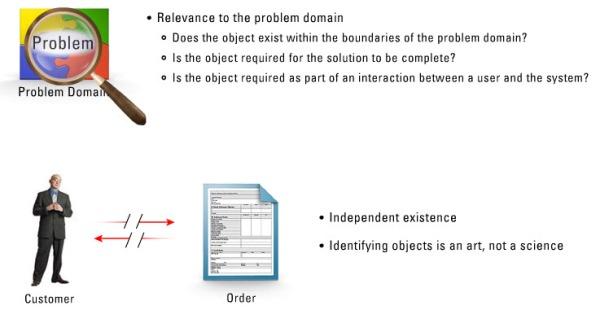 18. problem domain relevance