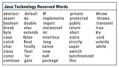 3. java reserved words
