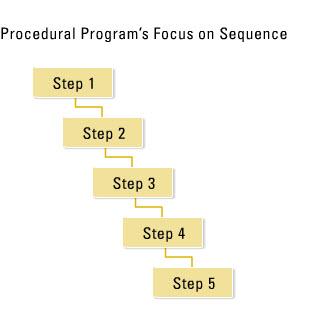 3. procedural pgming