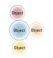 4. obj orient