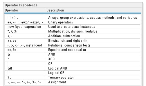 7. operator precedance