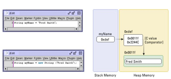 Use a class (the String class) included in the Java SDK