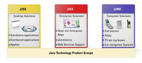 9. java product group